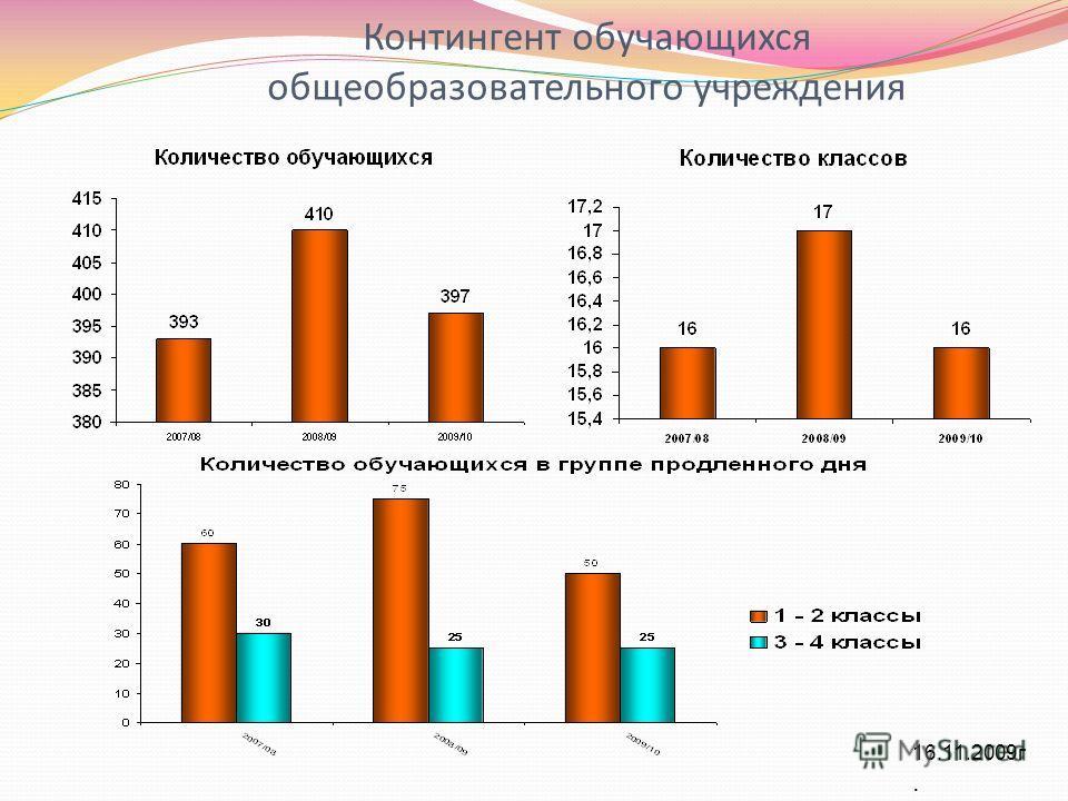Контингент обучающихся общеобразовательного учреждения 16.11.2009 г.