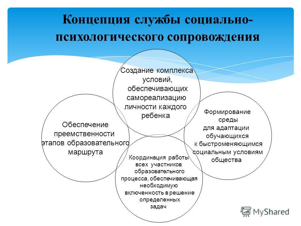 Концепцию об основных механизмах психологической защиты разработал