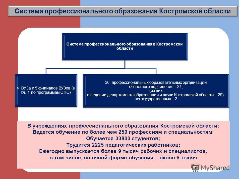 2 Система профессионального образования Костромской области В учреждениях профессионального образования Костромской области: Ведется обучение по более чем 250 профессиям и специальностям; Обучается 33800 студентов; Трудится 2225 педагогических работн