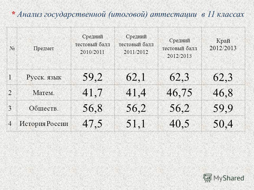 Предмет Средний тестовый балл 2010/2011 Средний тестовый балл 2011/2012 Средний тестовый балл 2012/2013 Край 2012/2013 1Русск. язык 59,262,162,3 2Матем. 41,741,446,75 46,8 3Обществ. 56,856,2 59,9 4История России 47,551,140,5 50,4