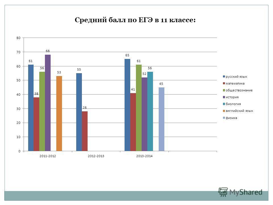Средний балл по ЕГЭ в 11 классе: