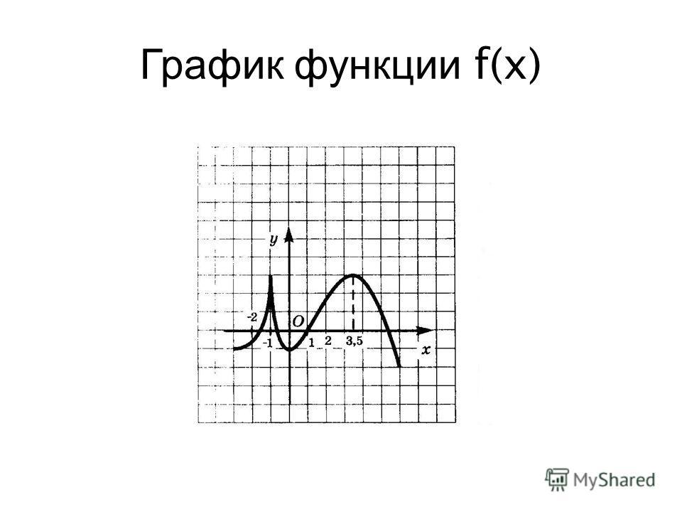 График функции f(x)