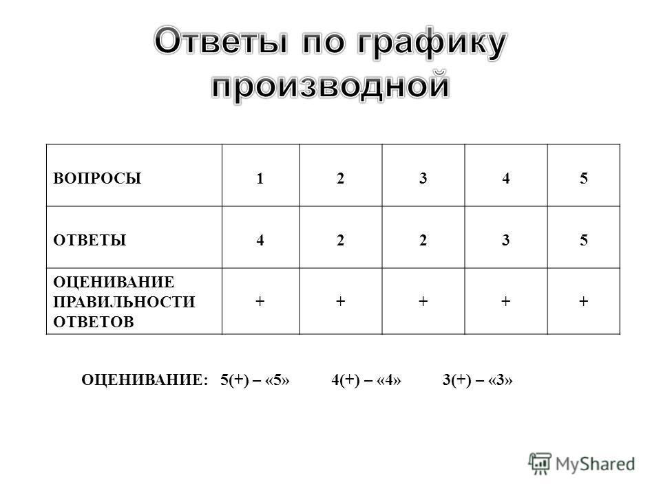 ОЦЕНИВАНИЕ : 5(+) – «5» 4(+) – «4» 3(+) – «3» ВОПРОСЫ 12345 ОТВЕТЫ 42235 ОЦЕНИВАНИЕ ПРАВИЛЬНОСТИ ОТВЕТОВ +++++