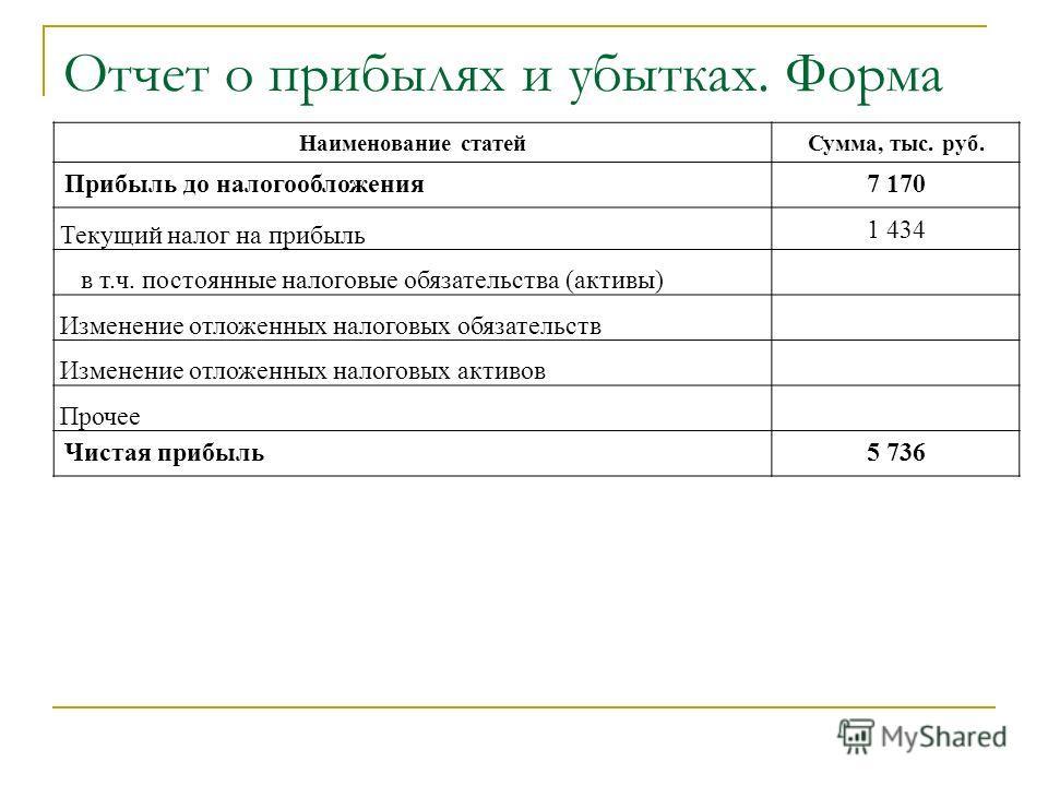 Отчет о прибылях и убытках. Форма Наименование статей Сумма, тыс. руб. Прибыль до налогообложения 7 170 Текущий налог на прибыль 1 434 в т.ч. постоянные налоговые обязательства (активы) Изменение отложенных налоговых обязательств Изменение отложенных