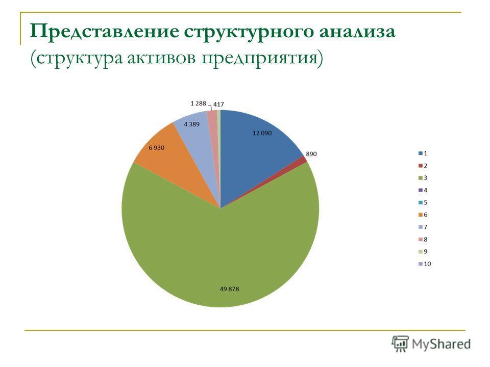 Представление структурного анализа (структура активов предприятия)