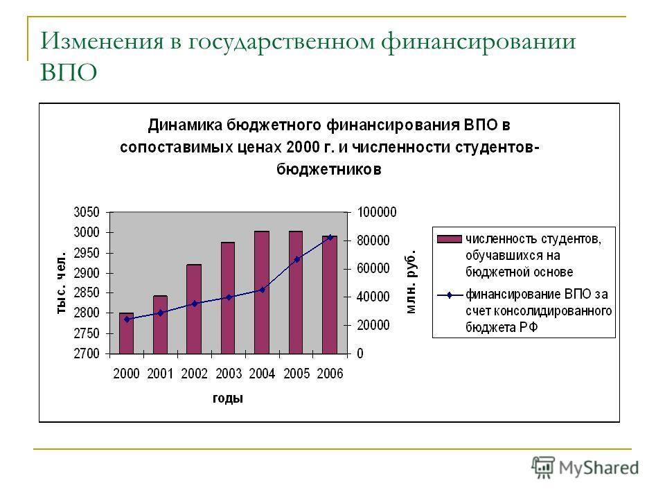 Изменения в государственном финансировании ВПО
