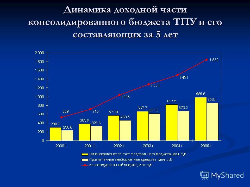 Динамика доходной части консолидированного бюджета ТПУ и его составляющих за 5 лет