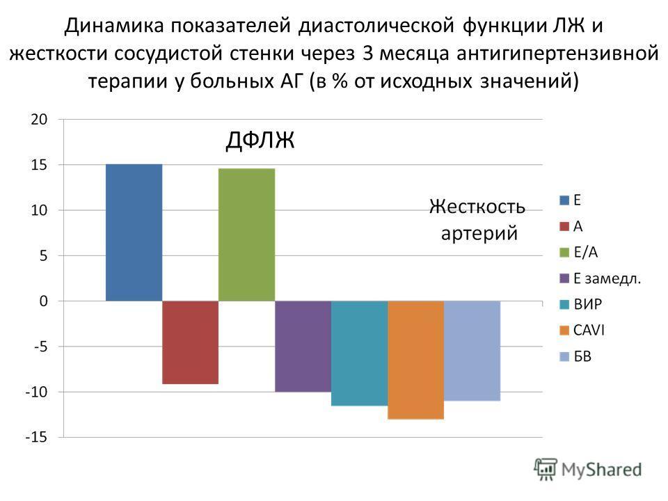 Динамика показателей диастолической функции ЛЖ и жесткости сосудистой стенки через 3 месяца антигипертензивной терапии у больных АГ (в % от исходных значений) ДФЛЖ