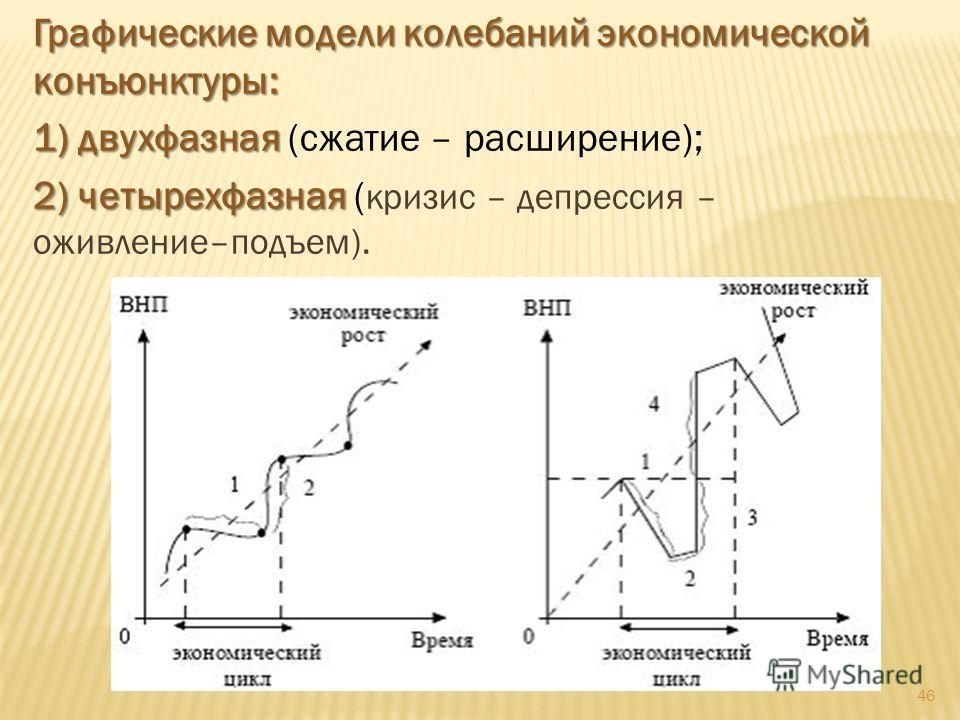 46 Графические модели колебаний экономической конъюнктуры: 1) двухфазная 1) двухфазная (сжатие – расширение); 2) четырехфазная 2) четырехфазная ( кризис – депрессия – оживление–подъем).