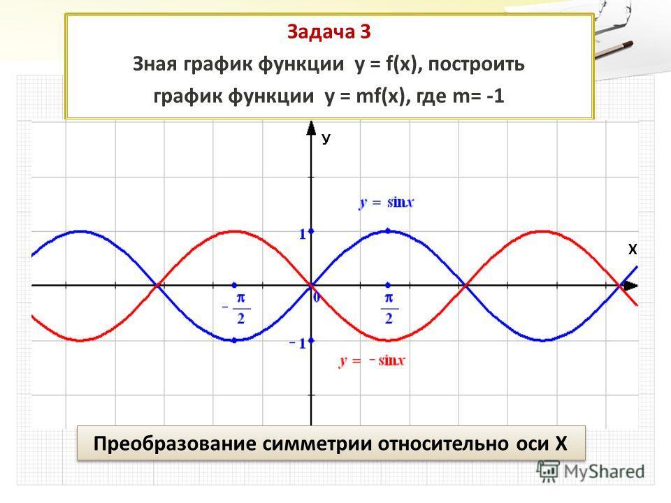Задача 3 Зная график функции у = f(x), построить график функции у = mf(x), где m= -1 Преобразование симметрии относительно оси Х У Х