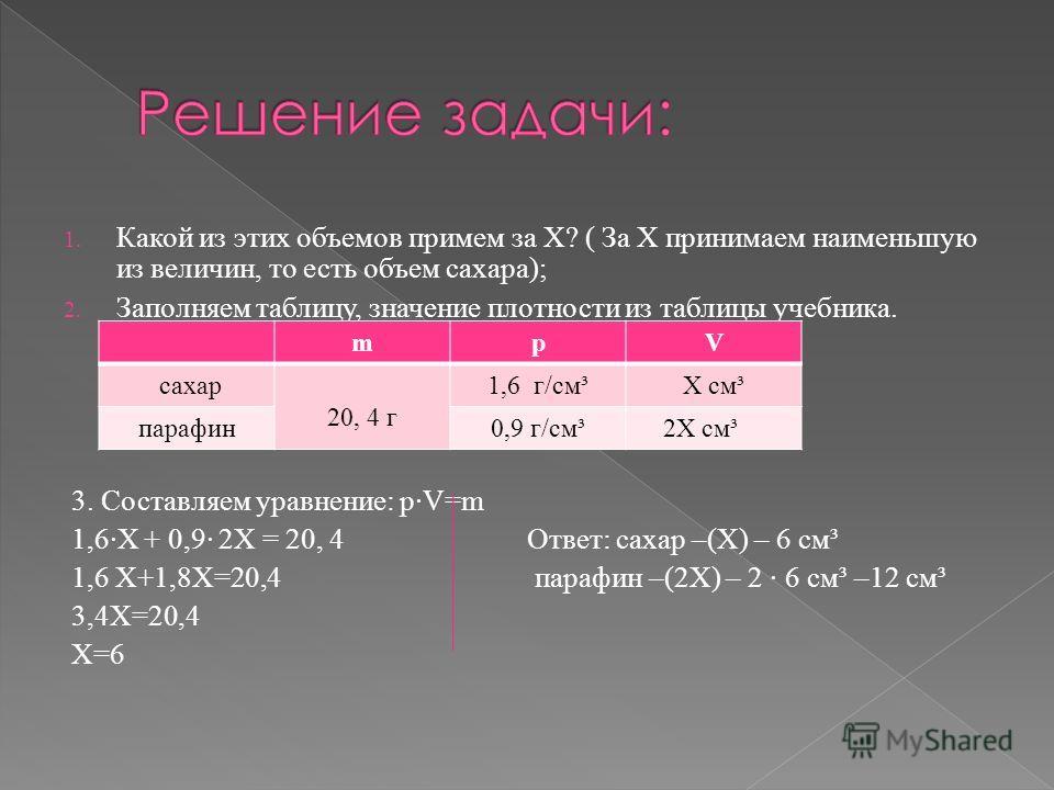 1. Какой из этих объемов примем за Х? ( За Х принимаем наименьшую из величин, то есть объем сахара); 2. Заполняем таблицу, значение плотности из таблицы учебника. 3. Составляем уравнение: p·V=m 1,6·Х + 0,9· 2Х = 20, 4 Ответ: сахар –(Х) – 6 см³ 1,6 Х+
