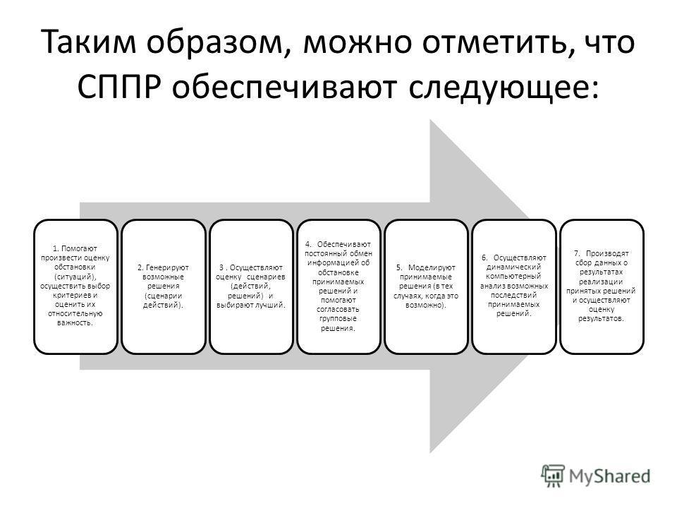 Таким образом, можно отметить, что СППР обеспечивают следующее: 1. Помогают произвести оценку обстановки (ситуаций), осуществить выбор критериев и оценить их относительную важность. 2. Генерируют возможные решения (сценарии действий). 3. Осуществляют