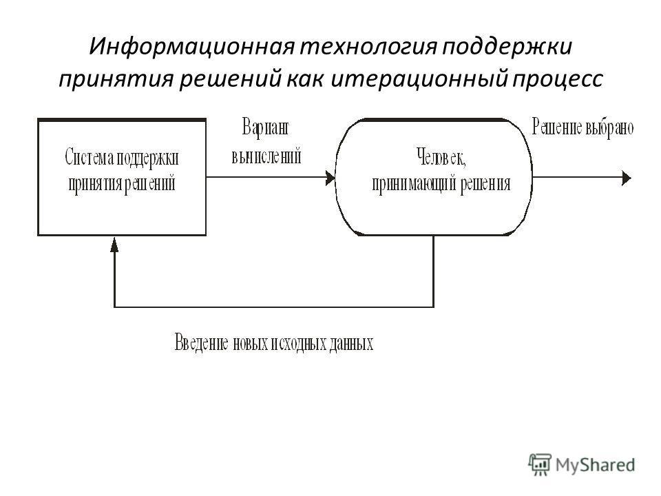 Информационная технология поддержки принятия решений как итерационный процесс