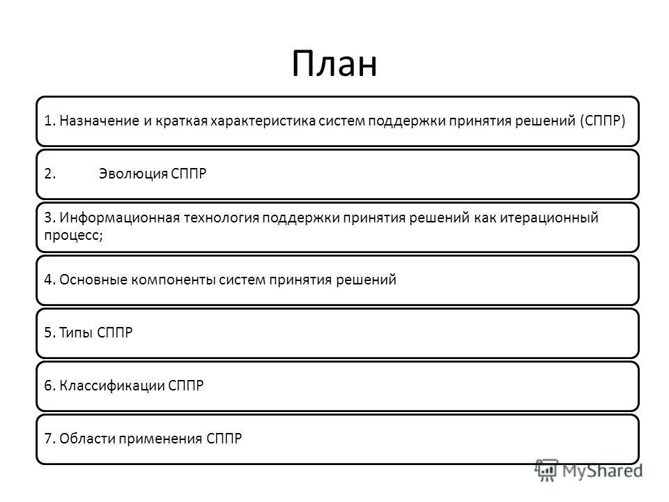 План 1. Назначение и краткая характеристика систем поддержки принятия решений (СППР)2. Эволюция СППР 3. Информационная технология поддержки принятия решений как итерационный процесс; 4. Основные компоненты систем принятия решений 5. Типы СППР6. Класс