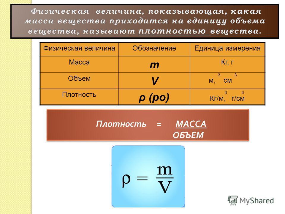 Физическая величина ОбозначениеЕдиница измерения Масса m Кг, г Объем V3 м, см Плотность ρ (ро) 3 3 Кг/м, г/см Плотность = МАССА ОБЪЕМ Плотность = МАССА ОБЪЕМ