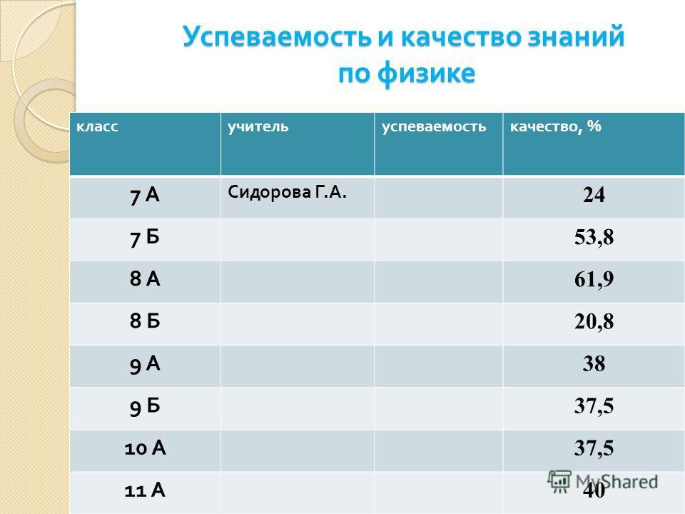 Успеваемость и качество знаний по физике классучительуспеваемостькачество, % 7 А7 А Сидорова Г. А. 24 7 Б 53,8 8 А 61,9 8 Б 20,8 9 А 38 9 Б 37,5 10 А 37,5 11 А 40