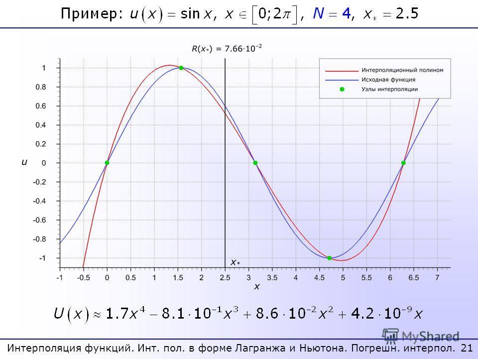 21 Интерполяция функций. Инт. пол. в форме Лагранжа и Ньютона. Погрешн. интерпол.