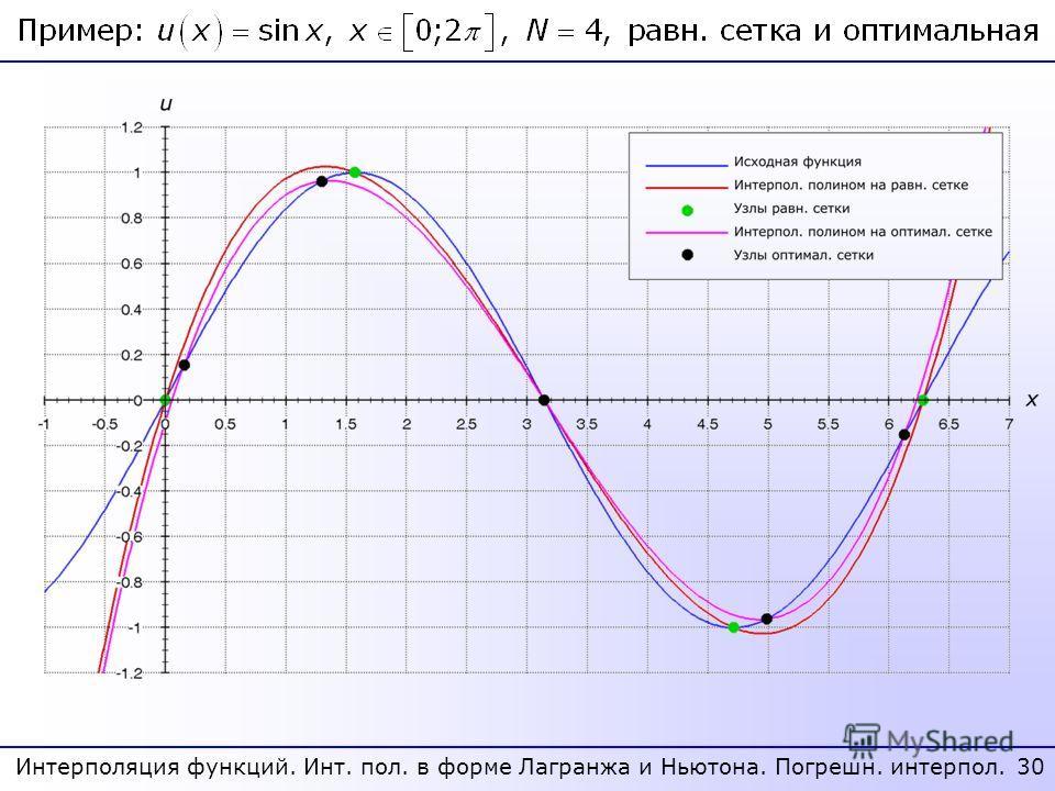 30 Интерполяция функций. Инт. пол. в форме Лагранжа и Ньютона. Погрешн. интерпол.