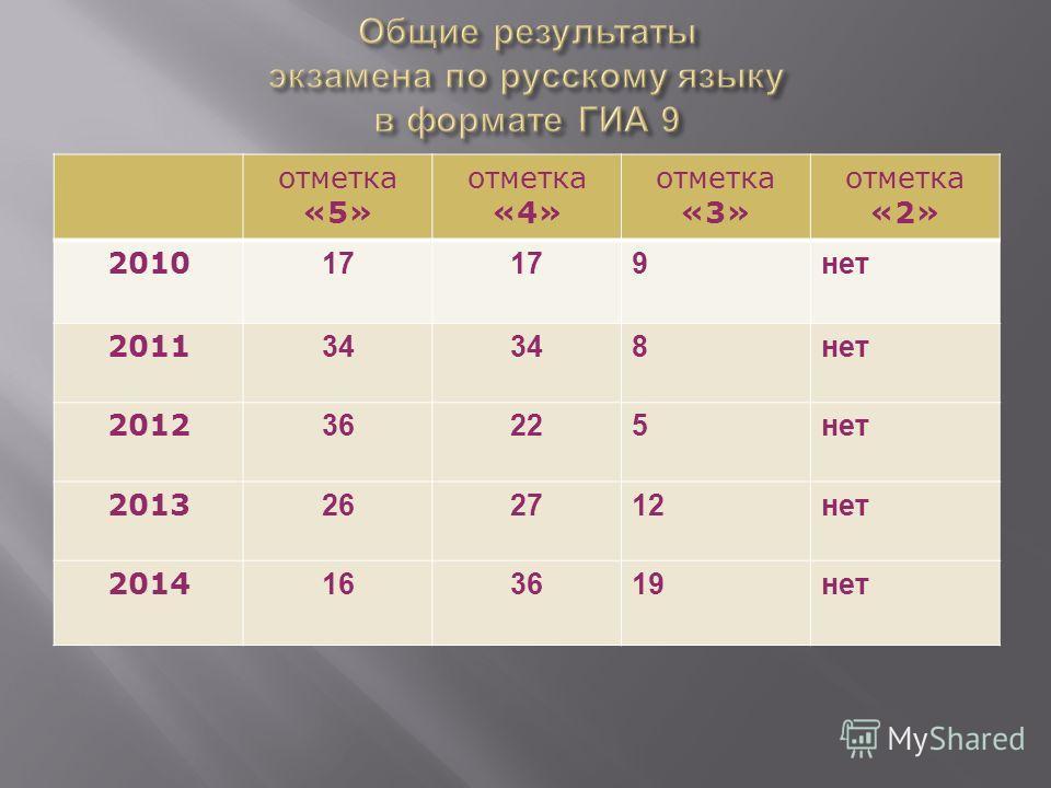 отметка «5» отметка «4» отметка «3» отметка «2» 2010 17 9 нет 2011 34 8 нет 2012 36225 нет 2013 262712 нет 2014 163619 нет