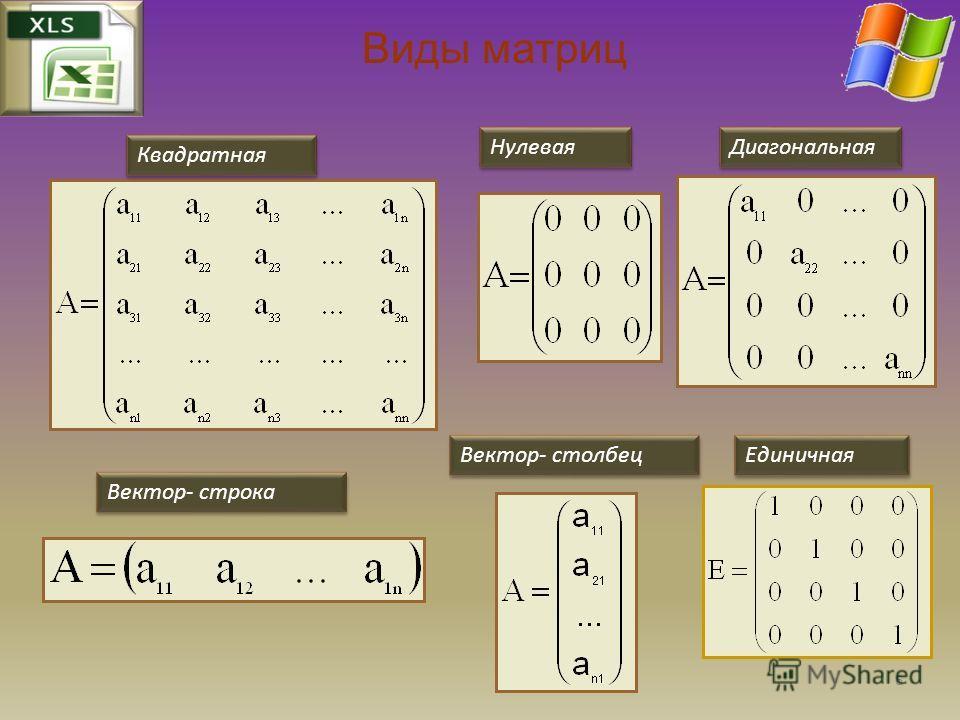 Виды матриц Квадратная Единичная Нулевая Диагональная Вектор- строка Вектор- столбец 6