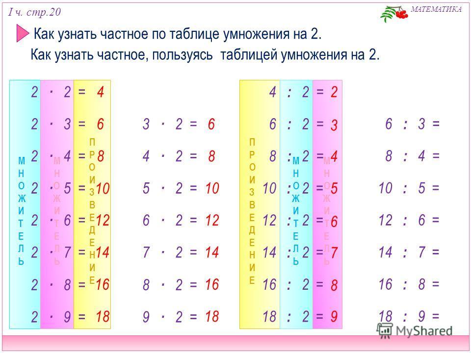 I ч. стр.20 МАТЕМАТИКА ПРОИЗВЕДЕНИЕПРОИЗВЕДЕНИЕ МНОЖИТЕЛЬМНОЖИТЕЛЬ МНОЖИТЕЛЬМНОЖИТЕЛЬ ПРОИЗВЕДЕНИЕПРОИЗВЕДЕНИЕ 2 · 8 = 2 · 2 = 2 · 3 = 2 · 4 = 2 · 5 = 2 · 6 = 2 · 7 = 2 · 9 = 4 6 8 10 12 14 16 18 8 · 2 = 3 · 2 = 4 · 2 = 5 · 2 = 6 · 2 = 7 · 2 = 9 · 2