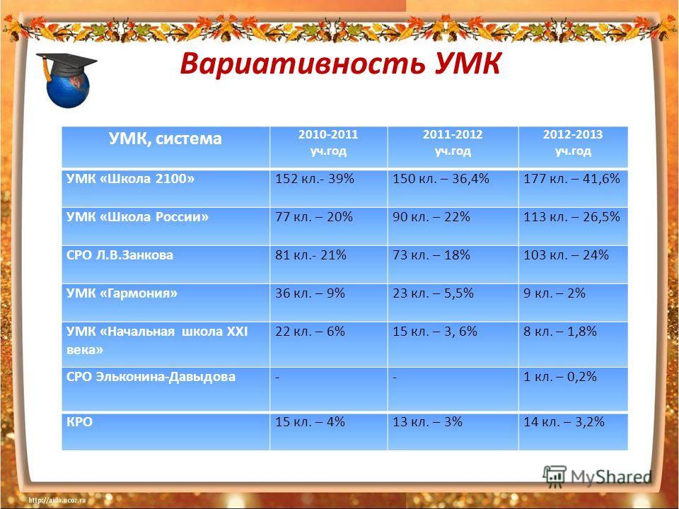 Вариативность УМК УМК, система 2010-2011 уч.год 2011-2012 уч.год 2012-2013 уч.год УМК «Школа 2100»152 кл.- 39%150 кл. – 36,4%177 кл. – 41,6% УМК «Школа России»77 кл. – 20%90 кл. – 22%113 кл. – 26,5% СРО Л.В.Занкова 81 кл.- 21%73 кл. – 18%103 кл. – 24