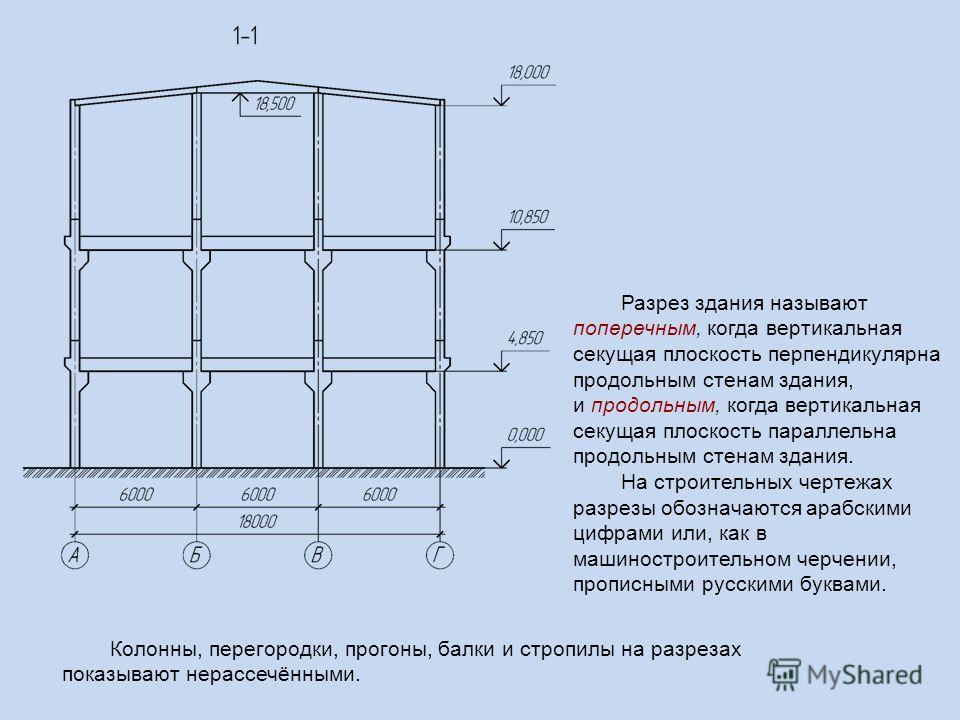 Колонны, перегородки, прогоны, балки и стропилы на разрезах показывают нерассечёнными. Разрез здания называют поперечным, когда вертикальная секущая плоскость перпендикулярна продольным стенам здания, и продольным, когда вертикальная секущая плоскост