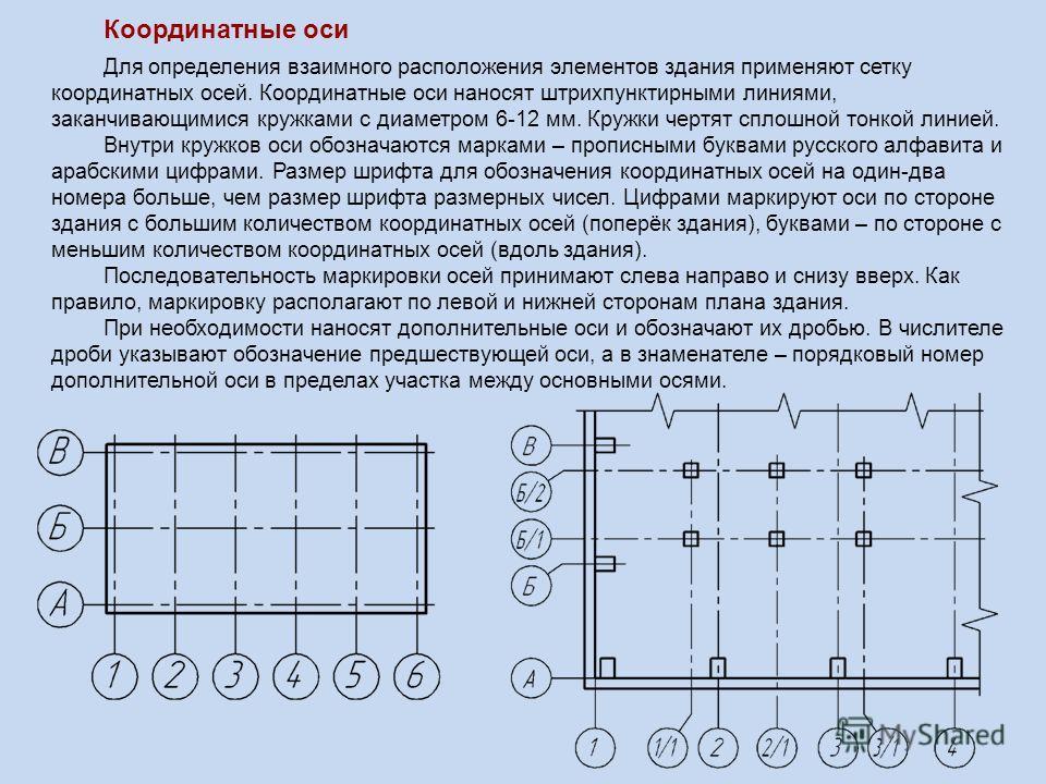Координатные оси Для определения взаимного расположения элементов здания применяют сетку координатных осей. Координатные оси наносят штрихпунктирными линиями, заканчивающимися кружками с диаметром 6-12 мм. Кружки чертят сплошной тонкой линией. Внутри
