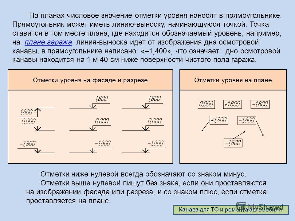 На планах числовое значение отметки уровня наносят в прямоугольнике. Прямоугольник может иметь линию-выноску, начинающуюся точкой. Точка ставится в том месте плана, где находится обозначаемый уровень, например, на плане гаража линия-выноска идёт от и
