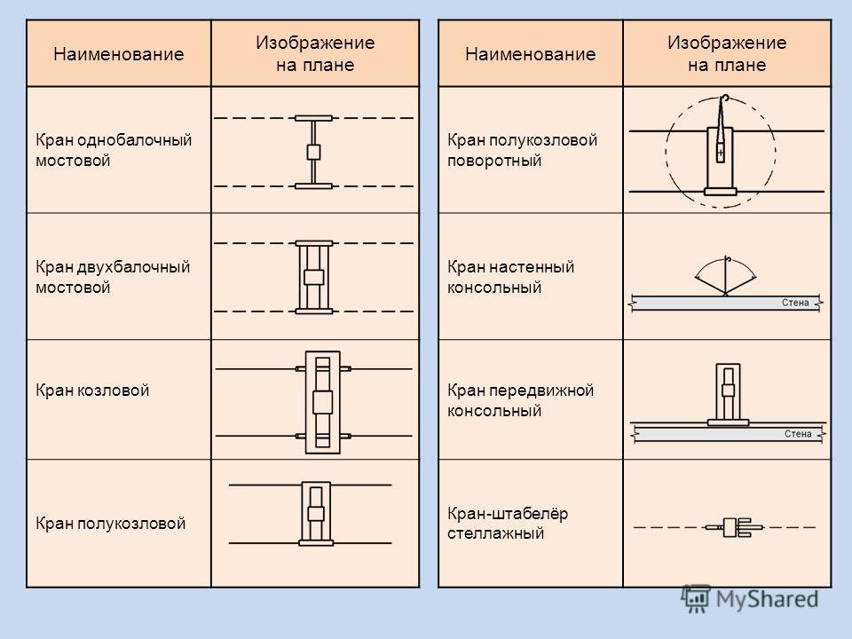 Наименование Изображение на плане Наименование Изображение на плане Кран однобалочный мостовой Кран полукозловой поворотный Кран двухбалочный мостовой Кран настенный консольный Кран козловой Кран передвижной консольный Кран полукозловой Кран-штабелёр