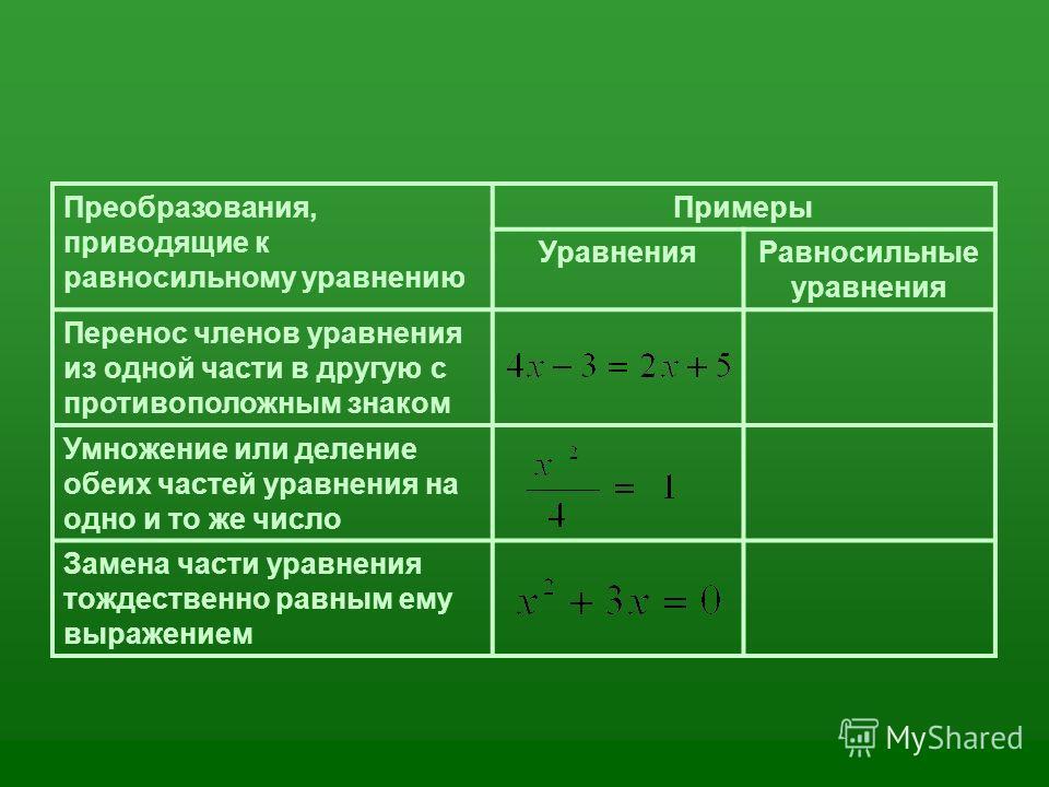Преобразования, приводящие к равносильному уравнению Примеры Уравнения Равносильные уравнения Перенос членов уравнения из одной части в другую с противоположным знаком Умножение или деление обеих частей уравнения на одно и то же число Замена части ур