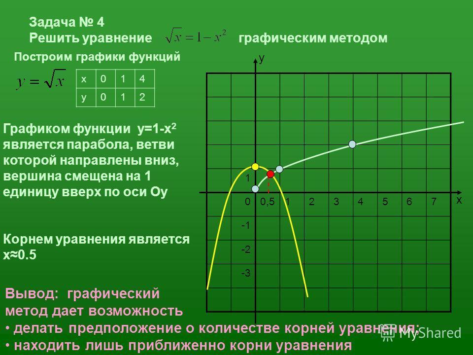 Задача 4 Решить уравнение графическим методом x014 y012 Построим графики функций Графиком функции у=1-х 2 является парабола, ветви которой направлены вниз, вершина смещена на 1 единицу вверх по оси Оу Корнем уравнения является x0.5 1 00,51234567 -2 -
