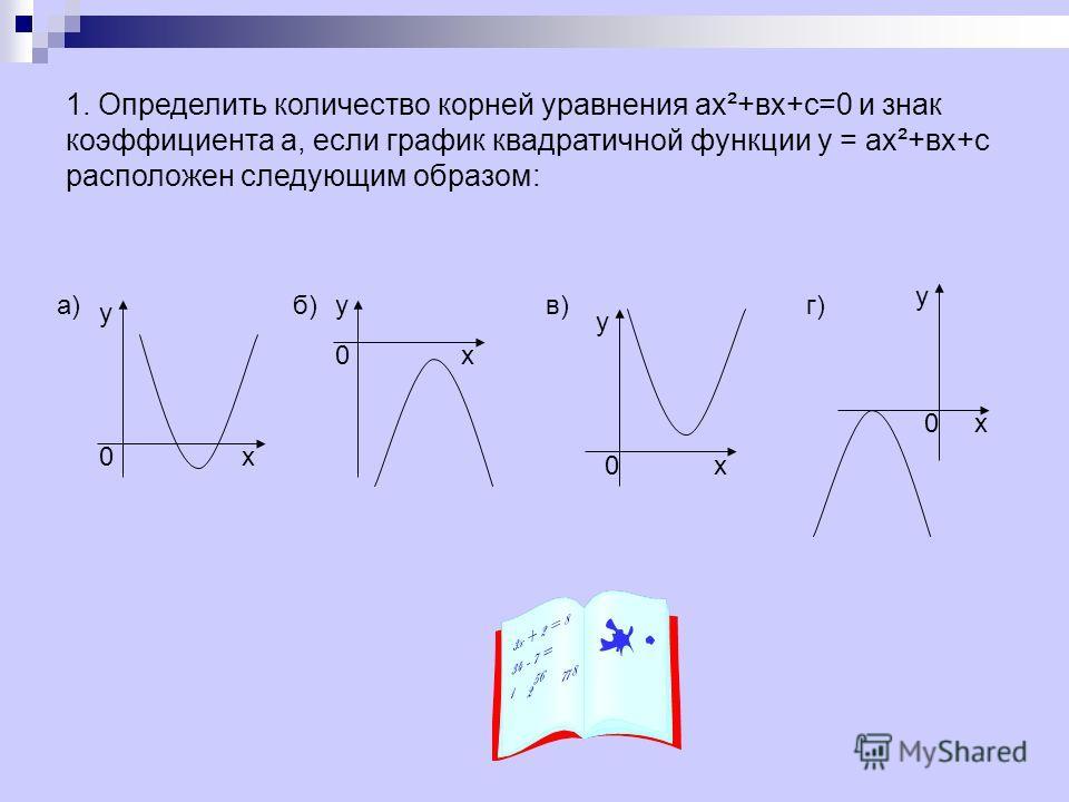 1. Определить количество корней уравнения ах²+вх+с=0 и знак коэффициента а, если график квадратичной функции у = ах²+вх+с расположен следующим образом: у х у х у х у х 0 0 0 0 а)в)б)г)