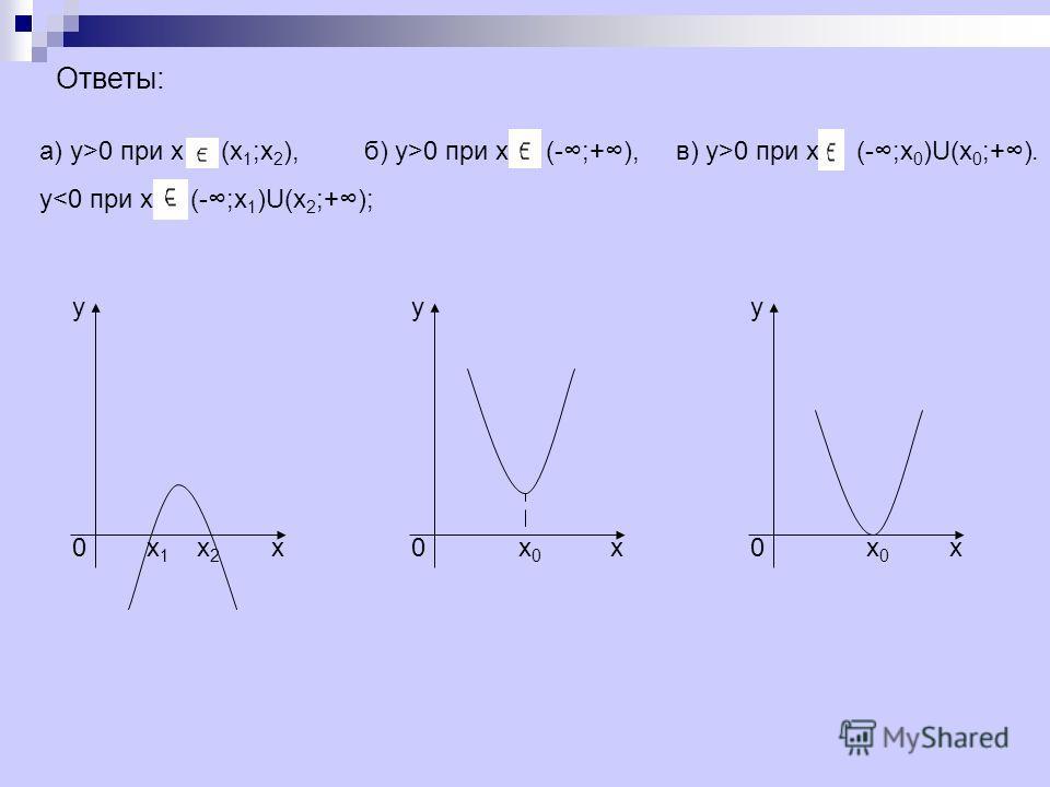 Ответы: ууу ххх 000 х 1 х 1 х 2 х 2 х 0 х 0 х 0 х 0 а) у>0 при х (х 1 ;х 2 ), б) у>0 при х (-;+), в) у>0 при х (-;х 0 )U(х 0 ;+). у