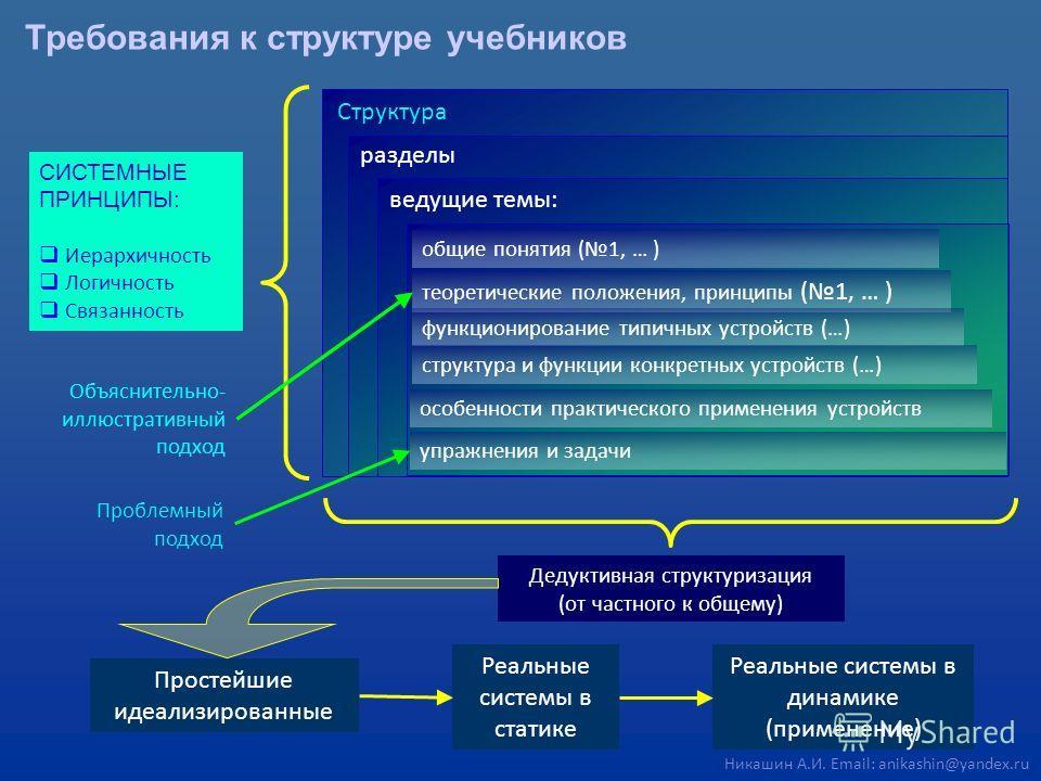 Требования к структуре учебников Дедуктивная структуризация (от частного к общему) Структура разделы ведущие темы: СИСТЕМНЫЕ ПРИНЦИПЫ: Иерархичность Логичность Связанность общие понятия (1, … ) теоретические положения, принципы (1, … ) функционирован
