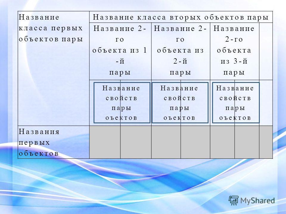 Название класса первых объектов пары Название класса вторых объектов пары Название 2- го объекта из 1 -й пары Название 2- го объекта из 2-й пары Название 2-го объекта из 3-й пары … … Названия первых объектов Название свойств пары оъектов