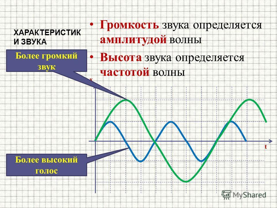 ХАРАКТЕРИСТИК И ЗВУКА Громкость звука определяется амплитудой волны Высота звука определяется частотой волны t x Более громкий звук Более высокий голос