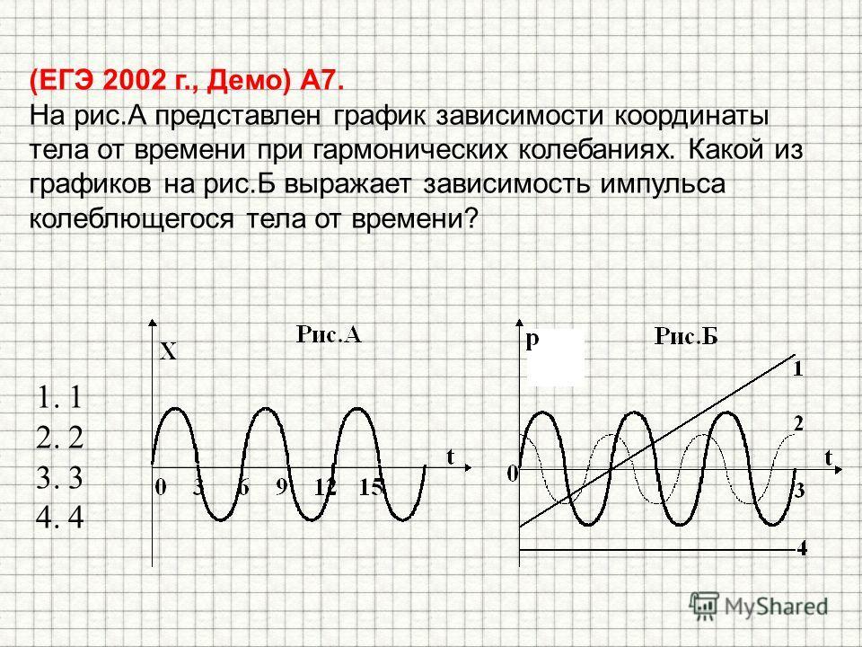 (ЕГЭ 2002 г., Демо) А7. На рис.А представлен график зависимости координаты тела от времени при гармонических колебаниях. Какой из графиков на рис.Б выражает зависимость импульса колеблющегося тела от времени? 1.1 2.2 3.3 4.4