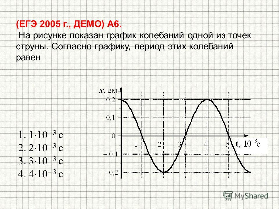 (ЕГЭ 2005 г., ДЕМО) А6. На рисунке показан график колебаний одной из точек струны. Согласно графику, период этих колебаний равен 1.1 10 – 3 с 2.2 10 – 3 с 3.3 10 – 3 с 4.4 10 – 3 с