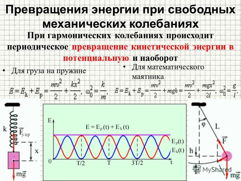 При гармонических колебаниях происходит периодическое превращение кинетической энергии в потенциальную и наоборот Для груза на пружине Для математического маятника Превращения энергии при свободных механических колебаниях h m – максимальная высота по