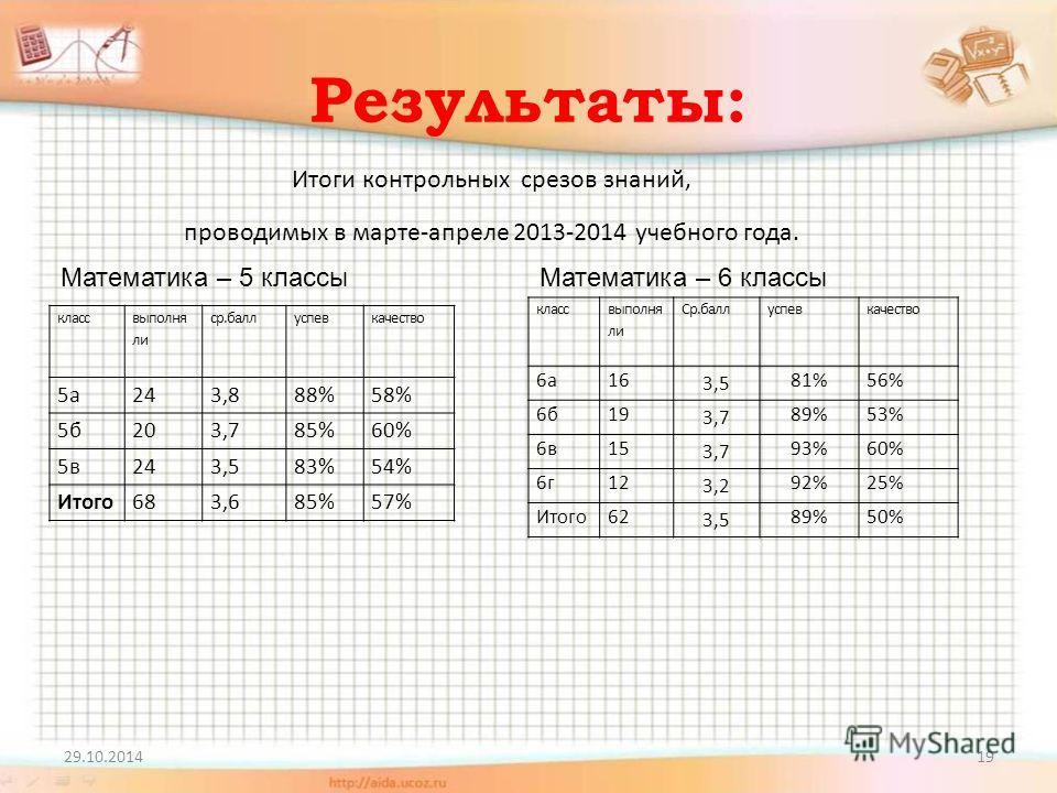 Результаты: 29.10.201419 Итоги контрольных срезов знаний, проводимых в марте-апреле 2013-2014 учебного года. Математика – 5 классы класс выполня ли ср.баллуспевкачество 5 а 243,888%58% 5 б 203,785%60% 5 в 243,583%54% Итого 683,685%57% Математика – 6