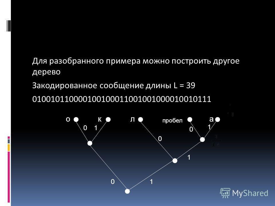 Для разобранного примера можно построить другое дерево Закодированное сообщение длины L = 39 010010110000100100011001001000010010111 окл пробел а 0 1 1 1 0 0 01