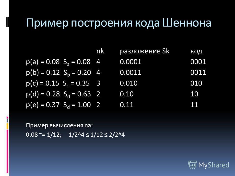 nk разложение Skкод p(a) = 0.08 S a = 0.0840.0001 0001 p(b) = 0.12 S b = 0.2040.0011 0011 p(c) = 0.15 S c = 0.353 0.010 010 p(d) = 0.28 S d = 0.6320.1010 p(e) = 0.37 S d = 1.0020.1111 Пример вычисления na: 0.08 ~= 1/12; 1/2^4 1/12 2/2^4 Пример постро