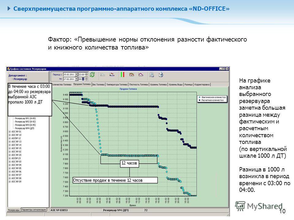 Сверхпреимущества программно-аппаратного комплекса «ND-OFFICE» На графике анализа выбранного резервуара заметна большая разница между фактическим и расчетным количеством топлива (по вертикальной шкале 1000 л ДТ) Разница в 1000 л возникла в период вре