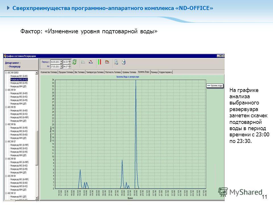 Сверхпреимущества программно-аппаратного комплекса «ND-OFFICE» На графике анализа выбранного резервуара заметен скачек подтоварной воды в период времени с 23:00 по 23:30. Фактор: «Изменение уровня подтоварной воды» 11
