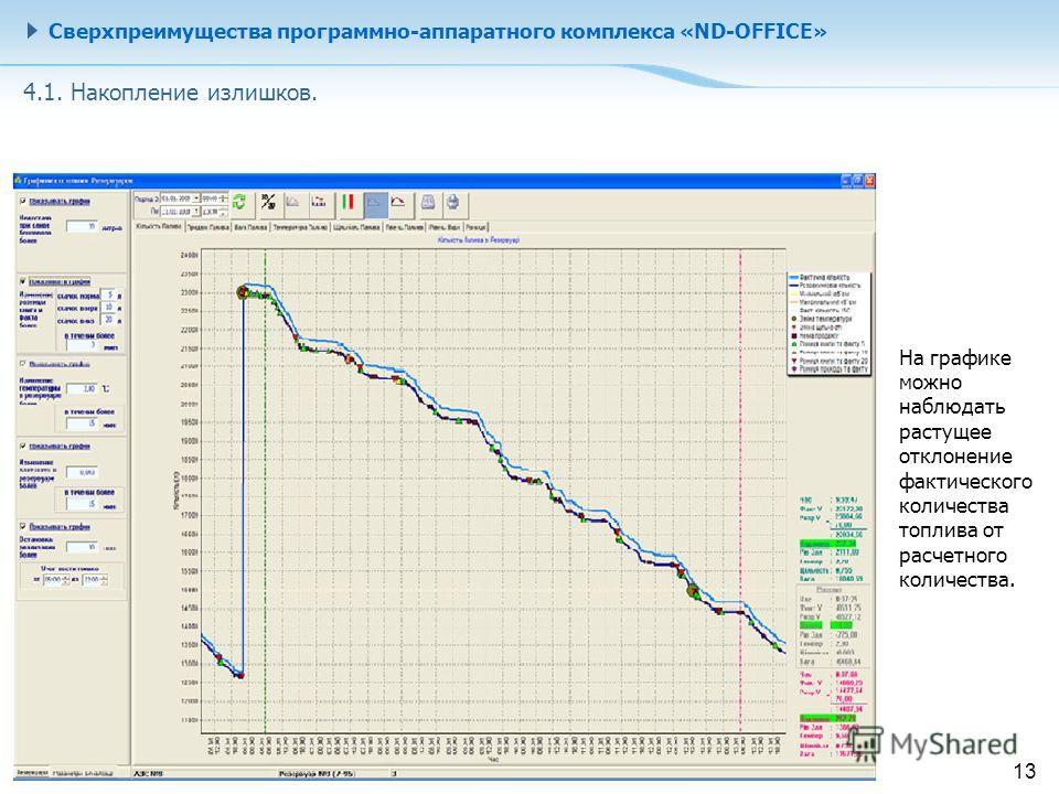 Сверхпреимущества программно-аппаратного комплекса «ND-OFFICE» На графике можно наблюдать растущее отклонение фактического количества топлива от расчетного количества. 4.1. Накопление излишков. 13