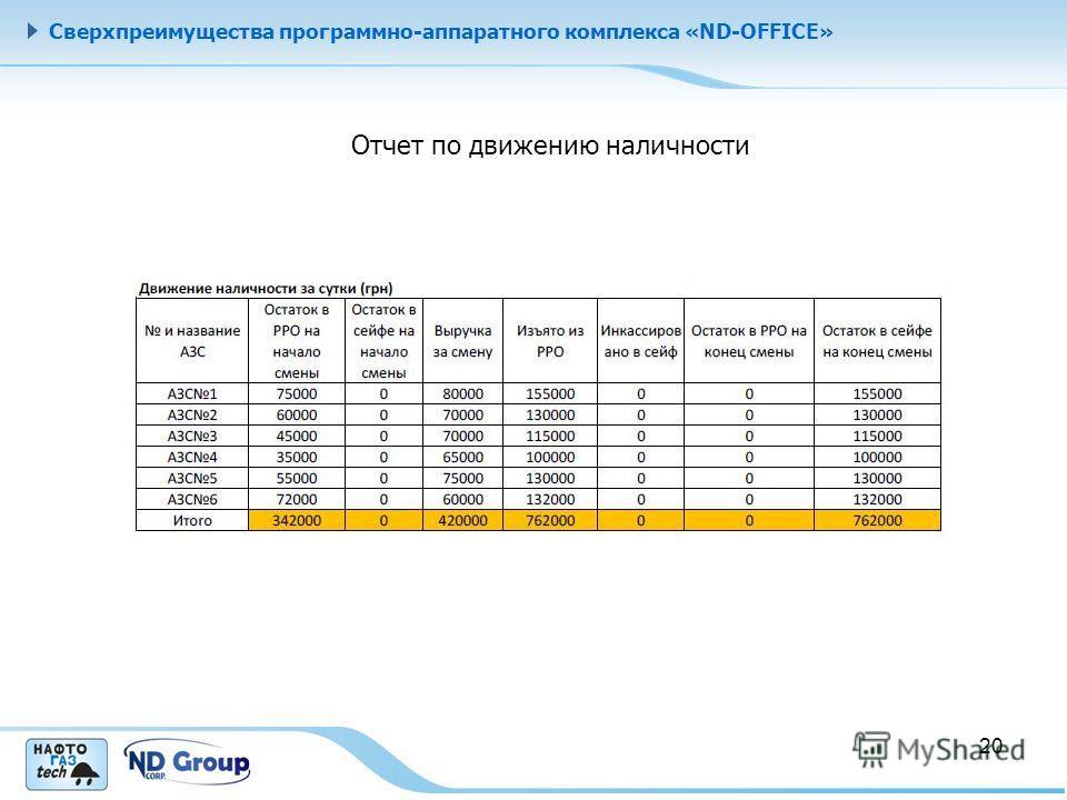 Сверхпреимущества программно-аппаратного комплекса «ND-OFFICE» Отчет по движению наличности 20