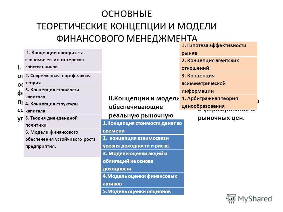 ОСНОВНЫЕ ТЕОРЕТИЧЕСКИЕ КОНЦЕПЦИИ И МОДЕЛИ ФИНАНСОВОГО МЕНЕДЖМЕНТА I. Концепции и модели, определяющие цель и основные параметры финансовой деятельности предприятия, а соответственно и управления ею. II.Концепции и модели, обеспечивающие реальную рыно