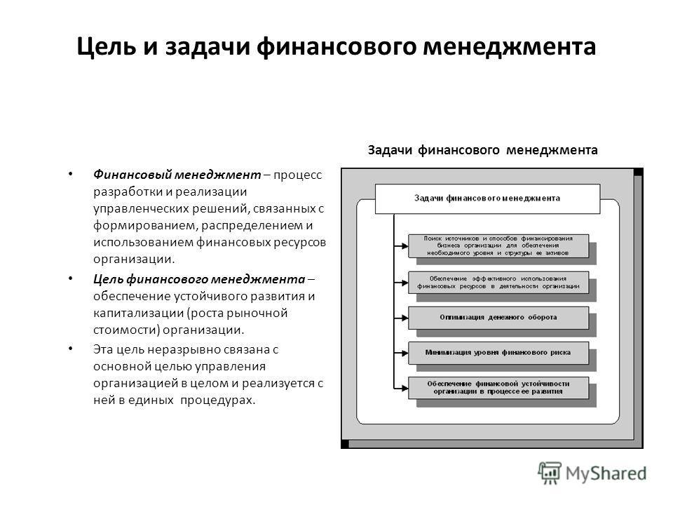 Цель и задачи финансового менеджмента Задачи финансового менеджмента Финансовый менеджмент – процесс разработки и реализации управленческих решений, связанных с формированием, распределением и использованием финансовых ресурсов организации. Цель фи