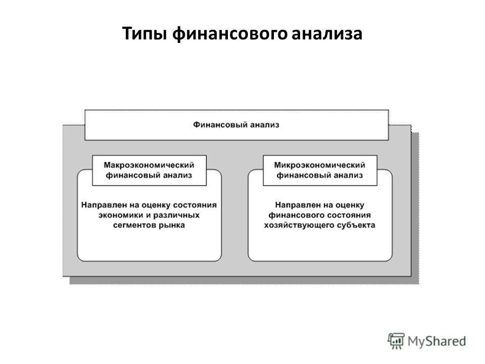 Типы финансового анализа